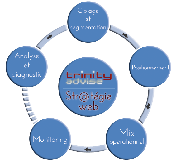 strategie-web-trinity-advise