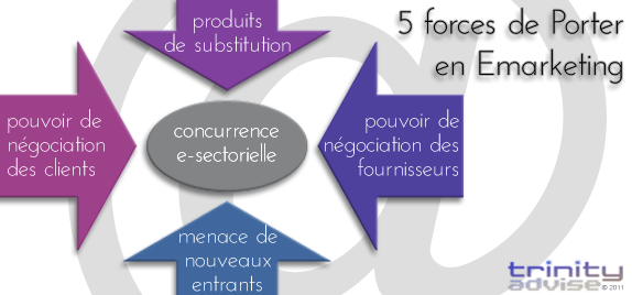 5 forces de porter en e marketing conseil internet formations e marketing trinity advise - Forces concurrentielles porter ...