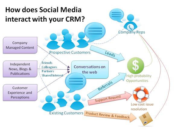 E-CRM et Réseaux sociaux - SMO
