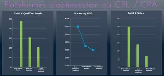 e-marketing calcul cout par acquisation trinity advise