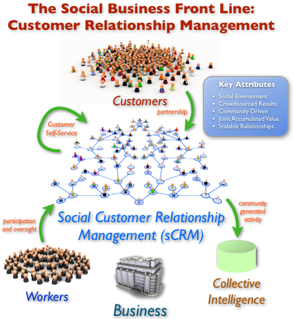the value of customer relationship management Recommended read: types of crm (customer relationship management) and customer, get value for the long term five supporting conditions of crm value chain model.
