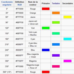 types de couleurs tertiaires internet