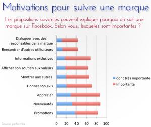 motivations fans facebook trinity advise