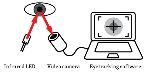 eye-tracking fonctionnement ergonomie trinity advise