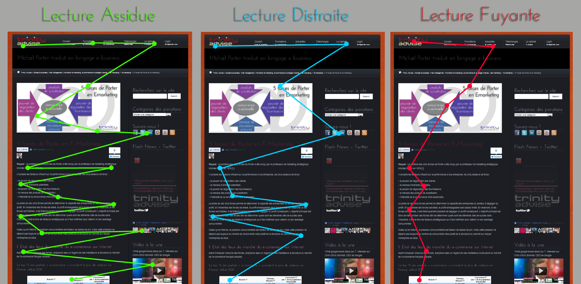types de lectures ecran ergonomie internet